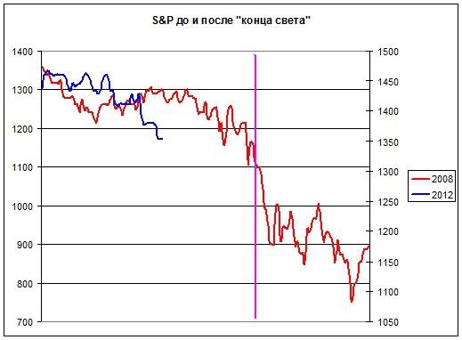 Предвещают ли биржи конец света