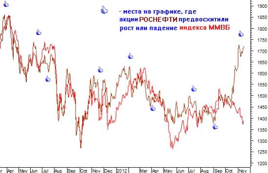 Самая умная акция российского рынка