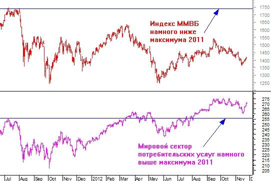 Истинная причина вялости российского рынка акций