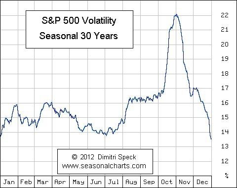 Что ждать от биржи в декабре
