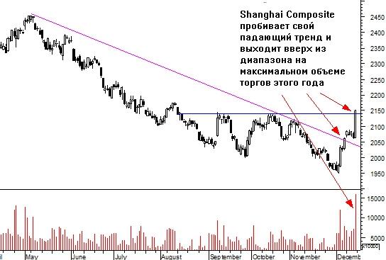 Шанхайский сюрприз