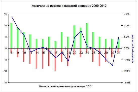 В январе нечетных годов рынок снижается