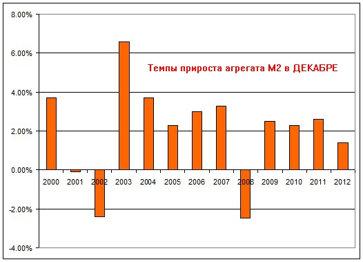 Состояние денежной базы в стране улучшается