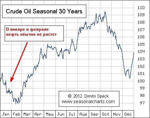 Когда же проснется «нефтянка»?
