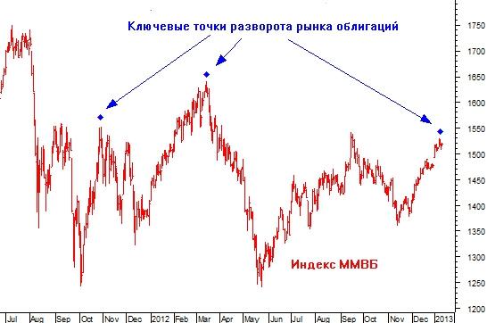 Момент истины для фондового рынка