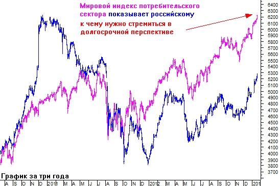 Мировые индексы показывают пример российским акциям