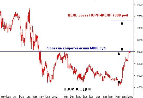 Котировка акций норникеля