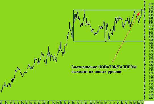 Газпром график котировок