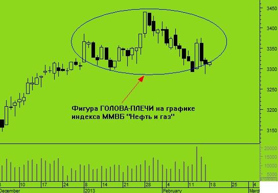 Тревожный сигнал для российской «нефтянки»