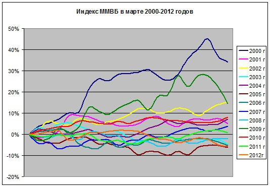 «Дорожная карта» марта (не dr_marta)