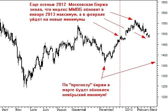 Потрясающее пророчество Московской Биржи