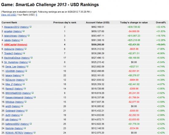 SmartLab Challenge 2013 - итоги 6 недель