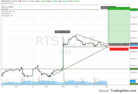 RIH3 вымпел или треугольник?