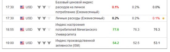 Индекс производственной активности (ISM) 54.2 прогноз 52,5
