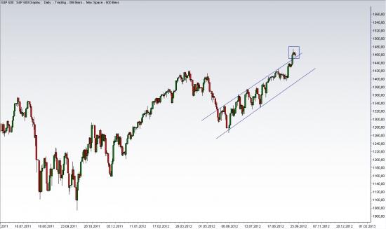 S&P 500 И GOLD ВСЕ ПО ТЕХНИКЕ