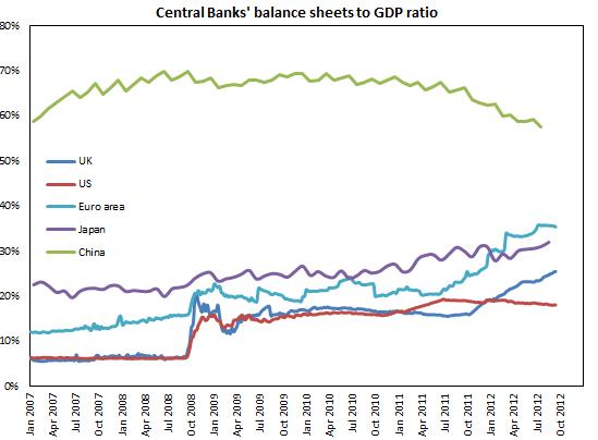 Баланс Центральных Банков