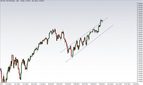 Краткосрочный взгляд на рынок
