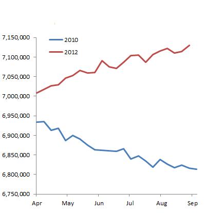 Оправданно ли QE3 ???   Сравнение с 2010 годом