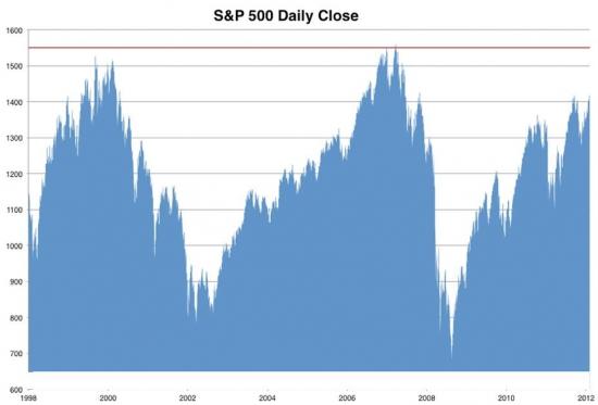 Что вы видите на графике ?