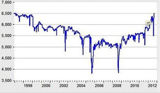 В США добыча нефти  выросла до 15-летнего максимума
