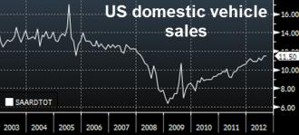 Продажи автомобилей в США  выросли