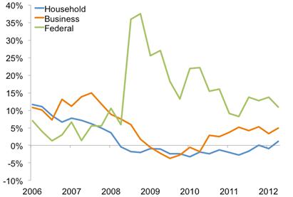 Федеральный долг США может вырасти еще на 1 трлн $ в 2013 году