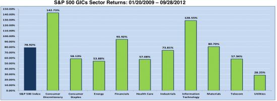 Динамика фондового рынка США по секторам (S&P 500)