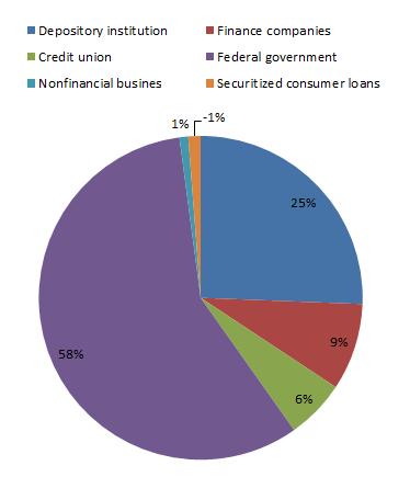 Потребительское кредитование в США растет