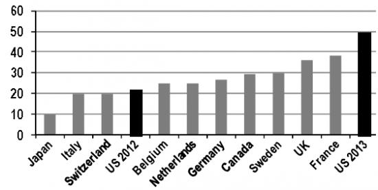 С 1 января 2013 года, максимальная ставка налога на дивиденды в США станет самой высокой