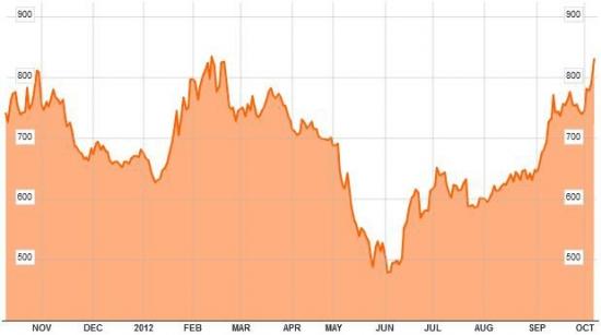 Индекс ASE Греции