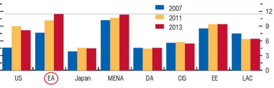 Доклад МВФ: безработица в еврозоне превысит Ближний Восток и Северную Африку