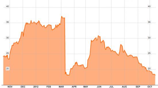Доходность греческих 10-летних облигаций