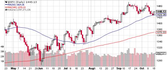 S&P 500 красиво отскочил