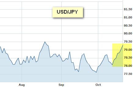 Что происходит с иеной?