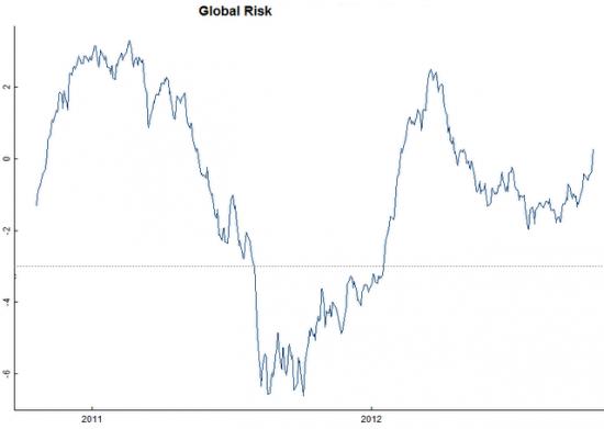 Глобальный аппетит к риску по-прежнему на подъеме
