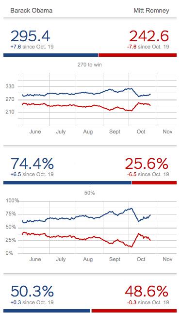 Шансы Обамы на победу заметно выросли