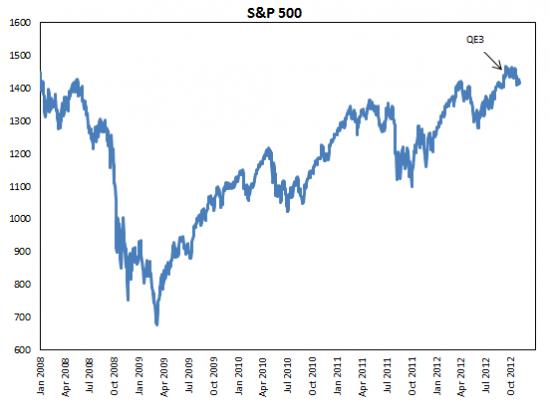 QE3 в настоящее время