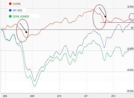 Потери хедж-фондов