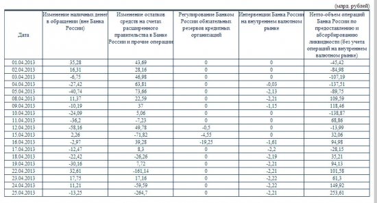 Интервенции Банка России на внутреннем валютном рынке