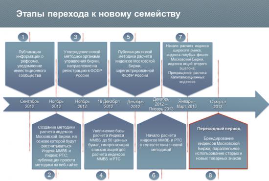 Реформирование семейства индексов акций Московской Биржи