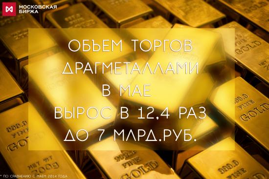 Новые рекорды рынка драгметаллов Московской Биржи