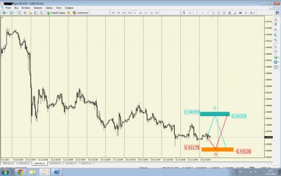 Рекомендация по USD/CHF