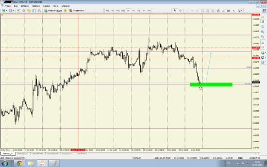 Торговые рекомендации GBP/USD