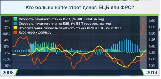 Мир в цифрах. Евро, Доллар, Рубль. (?)