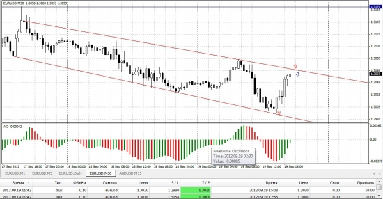 канал для евро-доллара