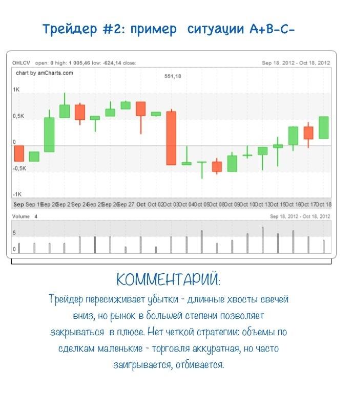Дневник биржевого трейдера
