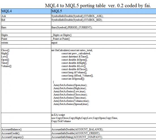 MQL4 vs MQL5 Вопрос.