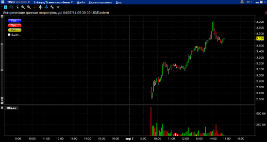 загадочное IPO канадской компании TWEED