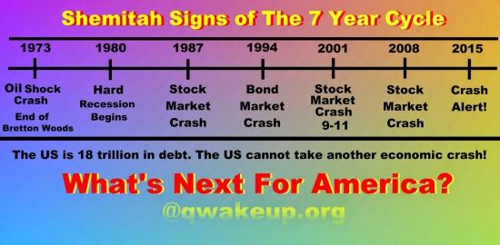 Цикл Шмита - самый точный индикатор биржевых крахов