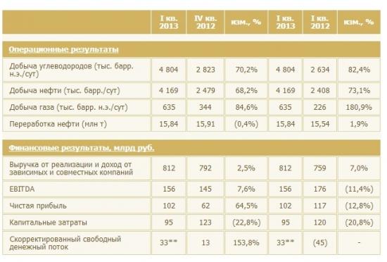 Отчет Роснефти.